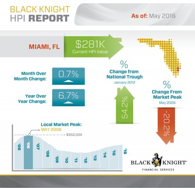 Miami-May-2016-Home-Prices