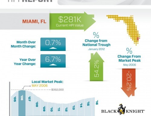 Miami home prices index up 6.7% this past year