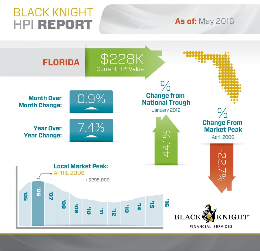 Florida-May-2016-Home-Prices